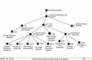 5 Node Tree Diagram Of Idef0 Garment Manufacturing Model