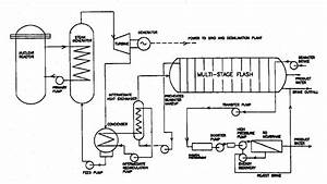 Schematic Diagram Nuclear Power Plant