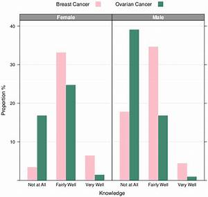 Gender Comparison of Diagnosis Risk Knowledge. The height ...