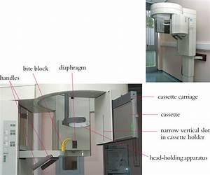 3  Panoramic Equipment And Imaging