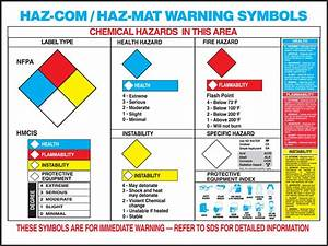 Hazardous Material Warning Label Chart For Chemicals