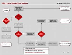 Visual Guides  U2013 Procurement  U0026 Business Services