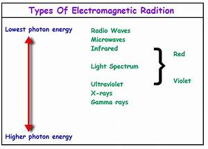 Opinions on Radiant energy