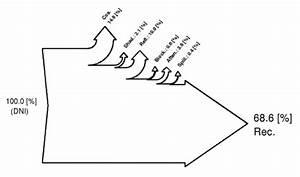 Matlab  U2013 Sankey Diagrams