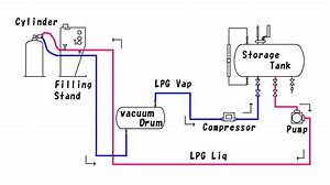 Lp Gas Cylinder Filling Process By Way Of Blow By