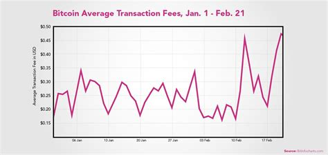 Bitcoin is like cash in that transactions cannot be reversed by the sender. Bitcoin Transaction Fees Are up More Than 5x Since January 1 - Longhash
