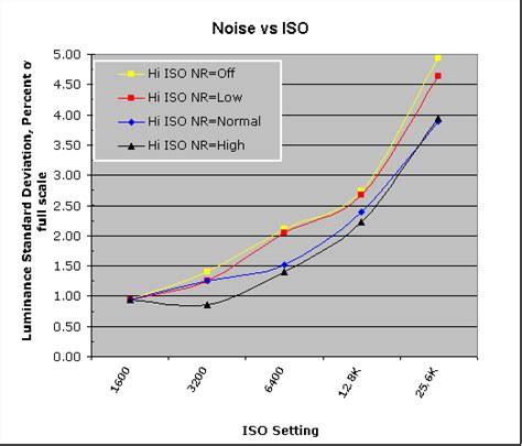 nikon d700 review imatest results