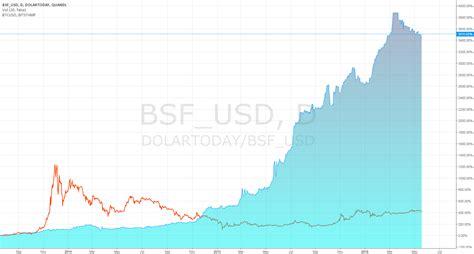 Bitcoin vs venezuelas bolivar could bitcoin save a country? Bitcoin Vs Bolivar for QUANDL:DOLARTODAY/BSF_USD by Bolivarcoin — TradingView