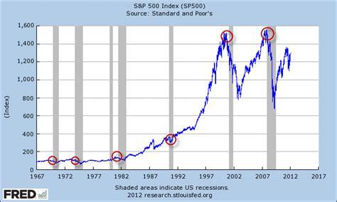 Stock Market Not A Leading Economic Indicator