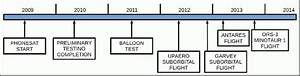 NASA Timeline of Major Events (page 2) - Pics about space