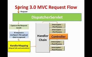Spring 3 Mvc Framework Introduction