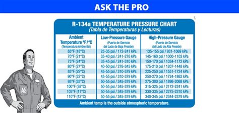 Ac Pressure Chart For 134a