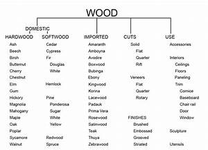 Planed Timber Sizes Chart Wood Next Cc