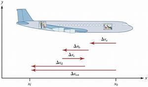 Instantaneous Speed Physics | www.pixshark.com - Images ...