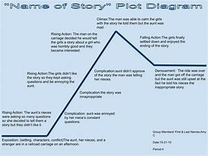 Amy U0026 39 S Blog  The Storyteller Plot Diagram