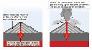 Volcanoes, interactive | Science | Pinterest | World, The ...