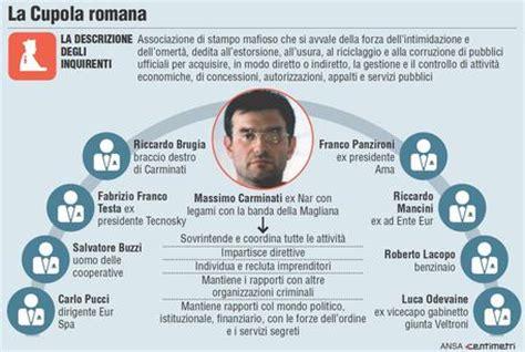 la cupola mafiosa mafia a roma ecco tutte le tappe della storia lazio