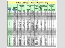 Wire size conversion mm2 to awg image collections wiring table and wire size conversion mm to awg gallery wiring table and diagram convert mm to inches decimal greentooth Choice Image