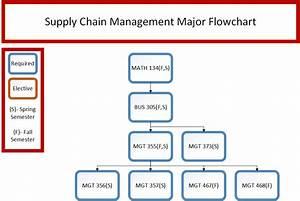 Business  U2013 Supply Chain Management