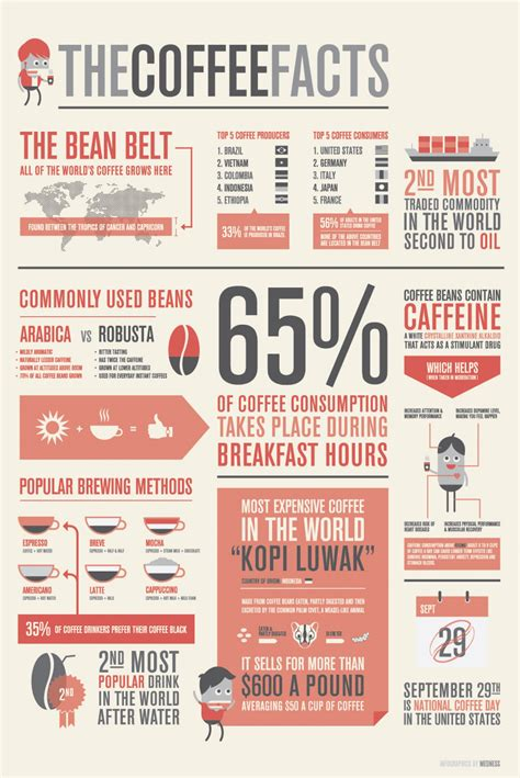 the coffee facts visual ly
