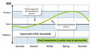 Weather And Climate Risk