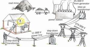 gr8 technology With power comes to your home through the power company39s transmission and