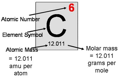 Lecture Notes For Chapter6  Molar Calculations