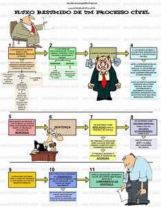artigos de processo civil