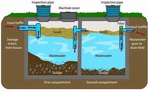 How Does A Septic System Work  5 Things To Know