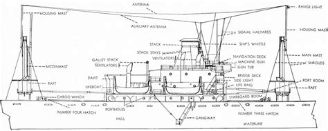 Parts Of A Vessel Diagram