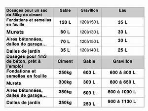 Dosage Pour 1m3 De Béton : combien de sac de ciment pour 1m3 ~ Premium-room.com Idées de Décoration
