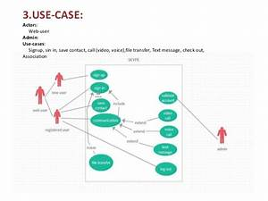 Skype U0026 39 S Proposed Solution Object Modeling  And Test Cases