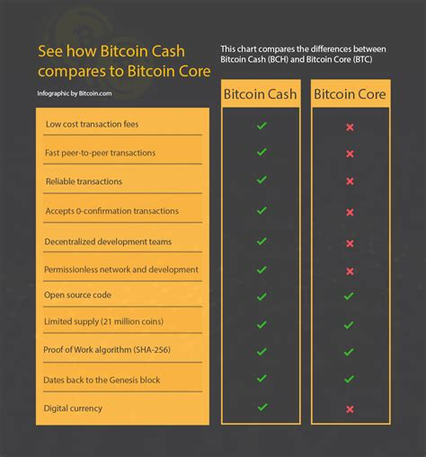 Since it is independent of protocol development, the scope for improvement is more for bitcoin cash than bitcoin. Bitcoin Vs Bitcoin Cash: Which to invest in?   Crypto Blog for Beginners