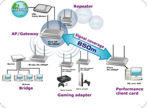 Wireles Network Diagram Lapn300 by Asus Wl 320ge Access Point