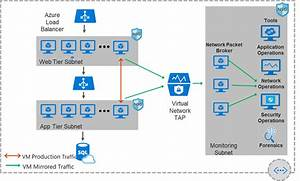 Azure Networking Fall 2018 Update