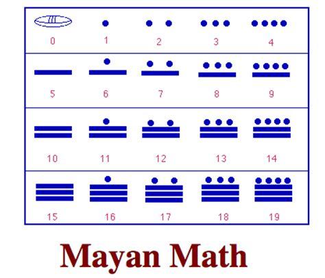 mayan math and science www pixshark images