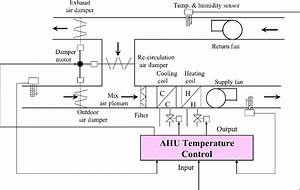Schematic Diagram Of An Air