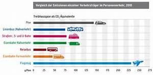 Co2 Ausstoß Berechnen Auto : die umwelt ~ Themetempest.com Abrechnung