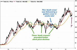 Tesla Stock Extends Surge To Defy Bearish Death Cross
