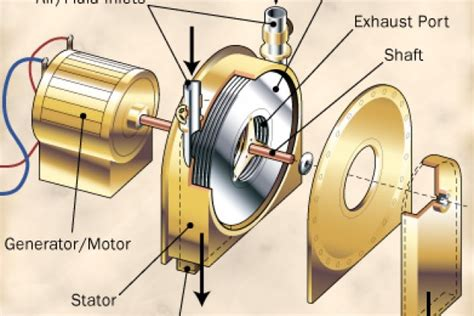 How The Tesla Turbine Works