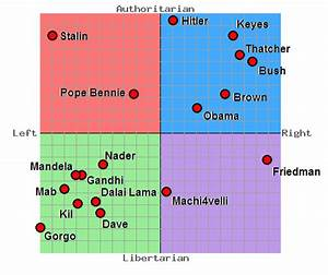 Where would you... Political Compass
