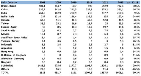 imports of in usa 2013 litosonline