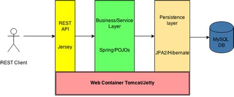 Tutorial  Rest Api Design And Implementation In Java With