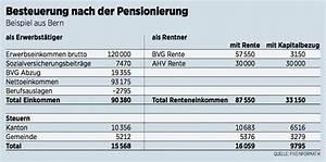 Rente Berechnen : wie rentner am besten steuern sparen handelszeitung ~ Themetempest.com Abrechnung