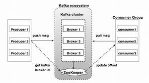 Apache Kafka - Cluster Architecture