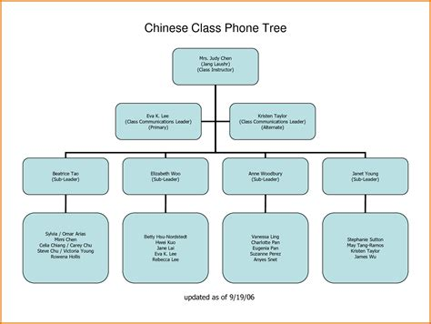 7+ Call Tree Templatereference Letters Words Reference