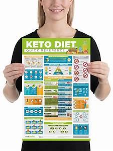 Keto Cheat Sheet Keto Food List Keto Diet Food List Keto