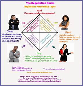 The Negotiation Nodes