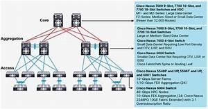 Cisco Nexus 9000 Series Switches