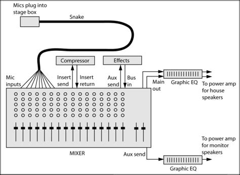 pa system mixer connections operation